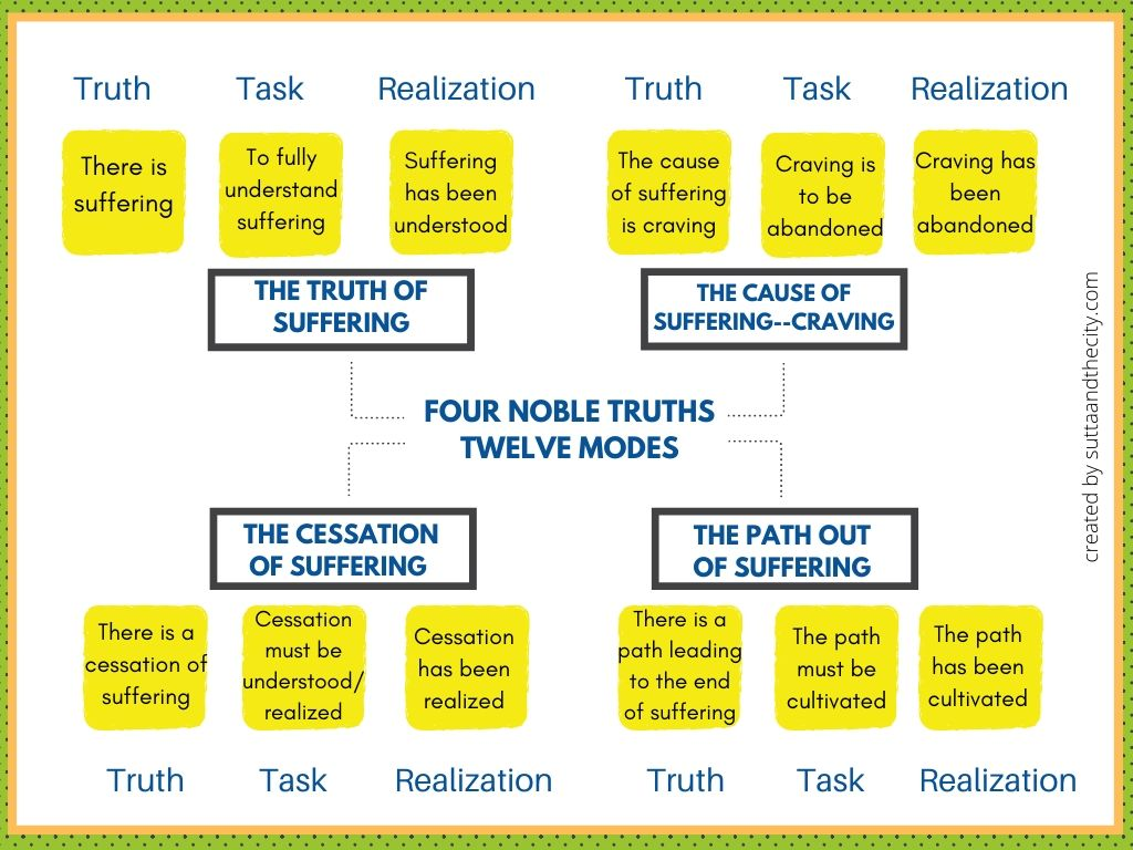 A chart denoting the four noble truths and the twelve modes